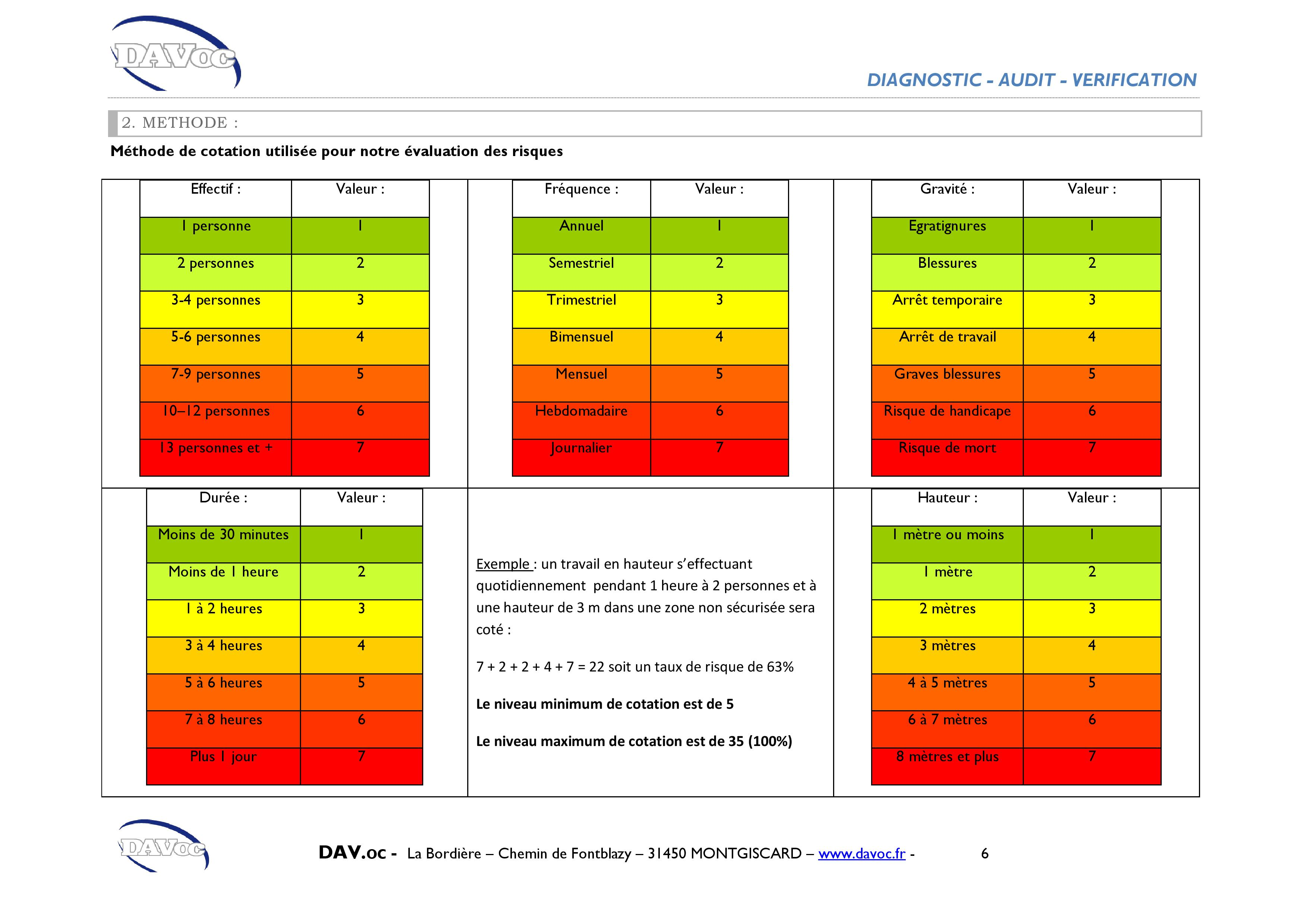 Evaluation des risques de chute diagnostic antichute davoc - Grille d evaluation des risques ...